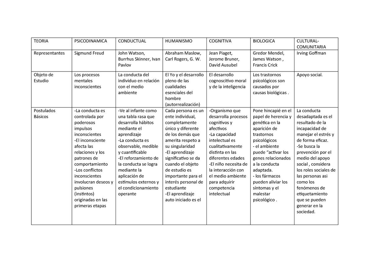 Tipos De Perspectiva Psicología Perfil Psicologico Studocu
