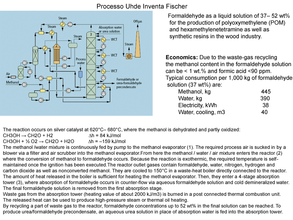 Appunti - Chimica industriale II - Processo Uhde/Topsoe