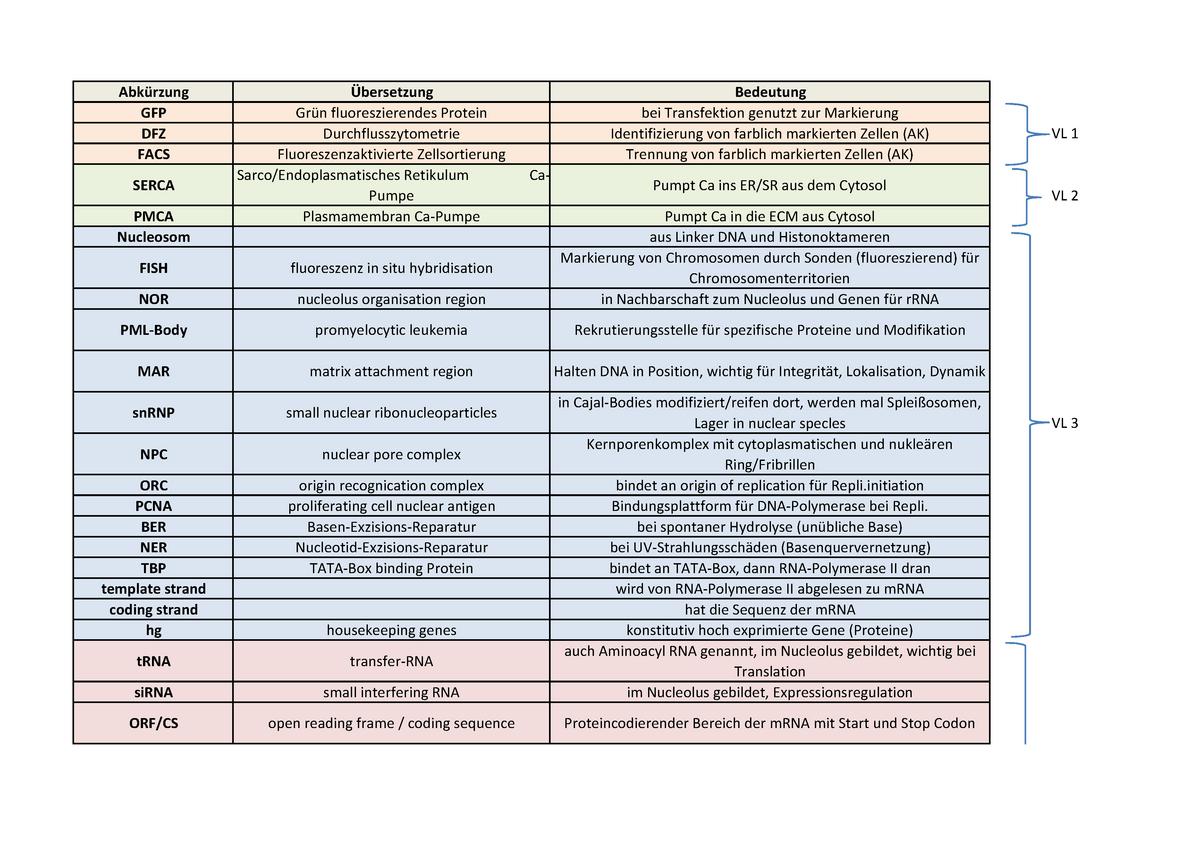 Begriffe Und Abkürzungen 65266 Molekulare Zellbiologie Studocu