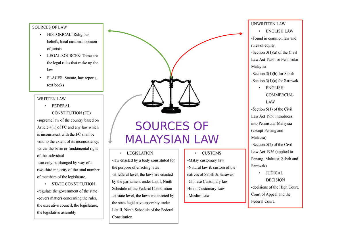 Sources OF Malaysian Law - FGLUL2023: Business law - StuDocu