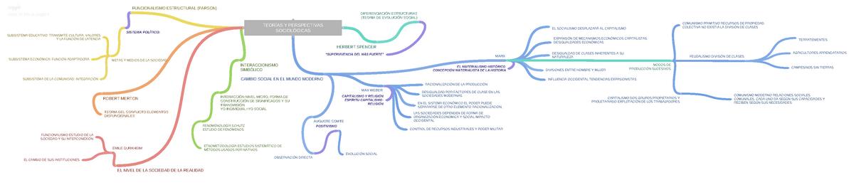 Capitulo 3 Mapa Conceptual Sociología Pla1116 Unam