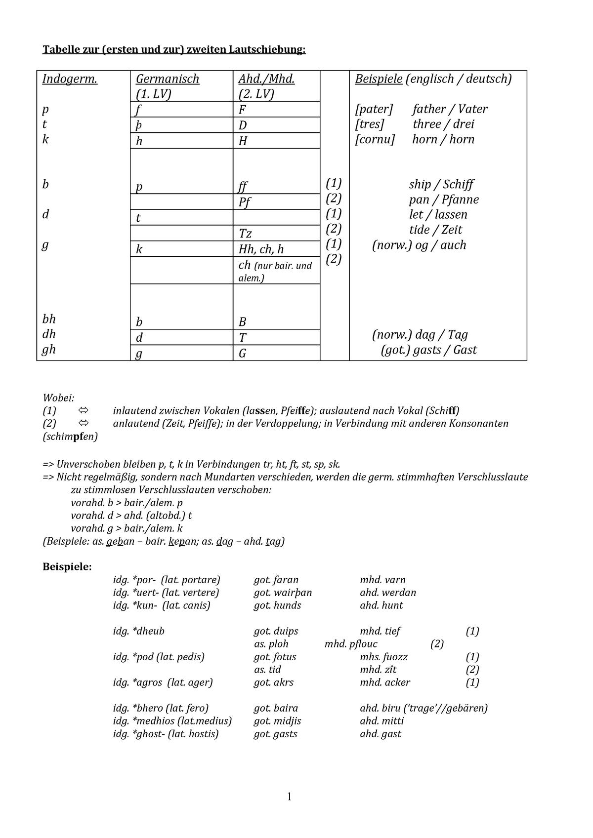 Tabelle Lautverschiebung Diachrone Sprachwissenschaft