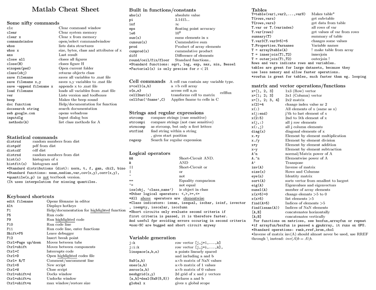 Matlab Cheat Sheet - Math and Statistics Refresher - UCL