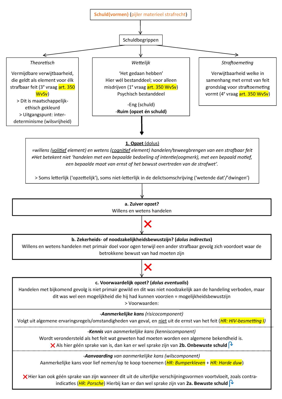 Schuldvormen Opzet En Culpa Materieel Strafrecht Rr203