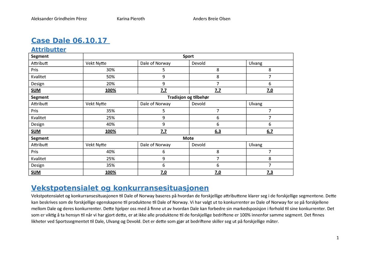 6ccd67b3 Øvelsesoppgave 2 - Dale - MRK 3414: Markedsføringsledelse - StuDocu