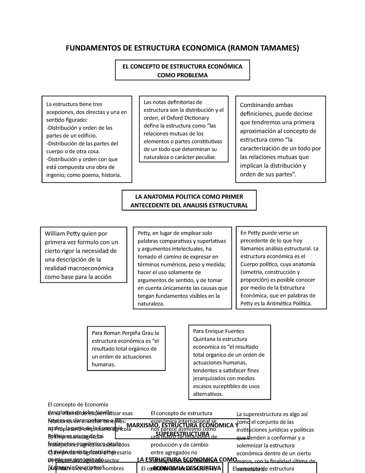 Fundamentos De Estructura Economica Política Económica
