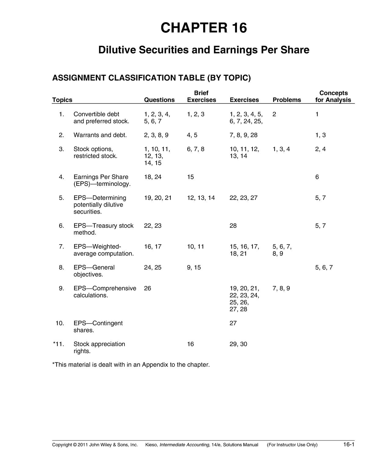 Chapter 16 - Solution Manual - Finance FIN300 - StuDocu