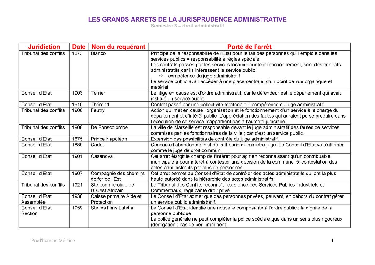 Les grands arrêts de la jurisprudence administrative S3 ...