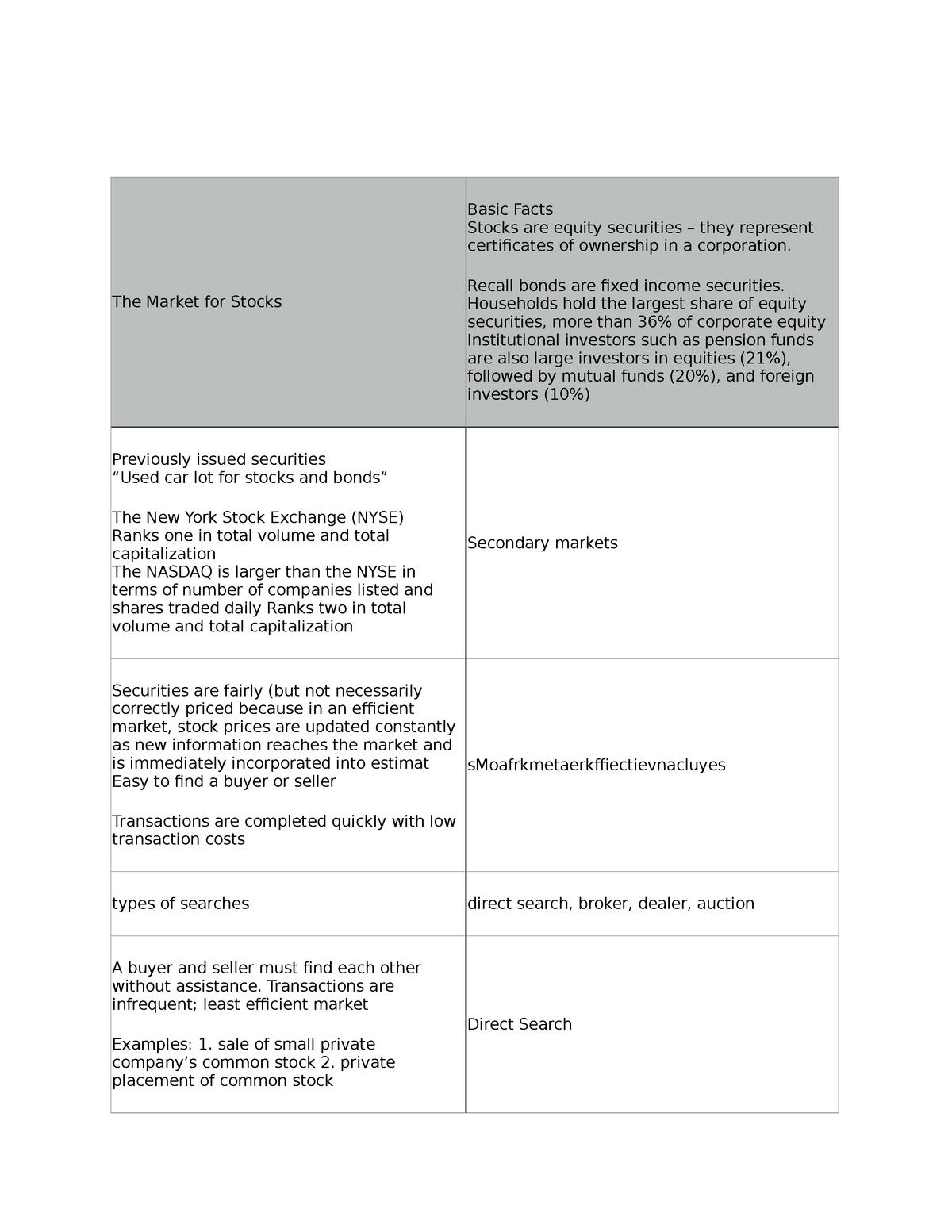 Finance 300 test 3 chapter 9 - FINC 300 : Fundamentals of