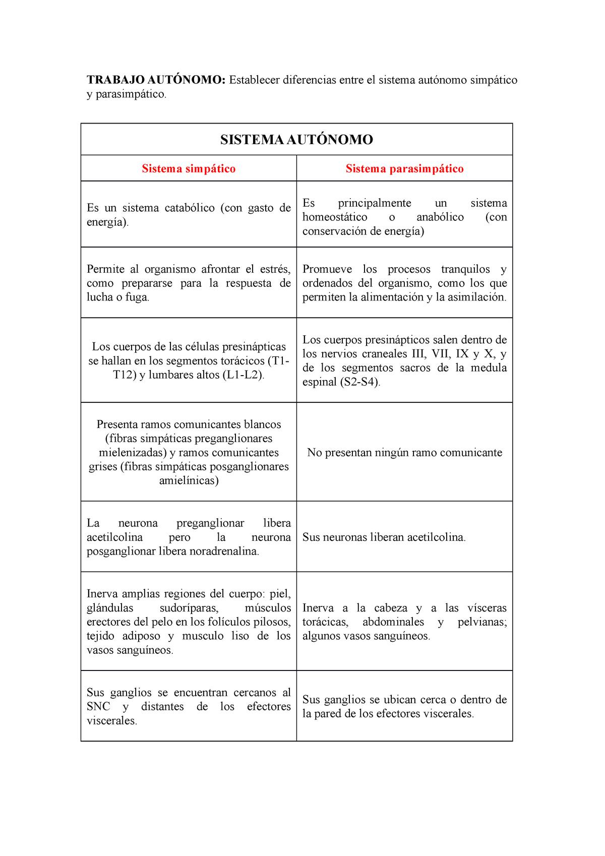 Diferencias Entre El Sistema Simpatico Y Parasimpatico Studocu