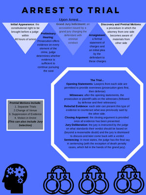 Jperchez Infographic - PSYC 3315: Psychology and the Law