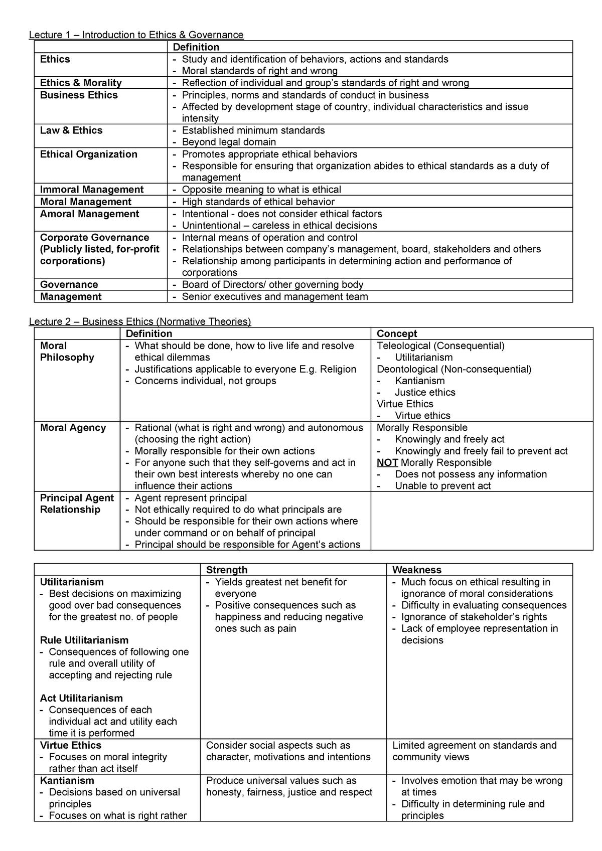 E&G Summary Notes - BUSM4296: Ethics and Governance - StuDocu