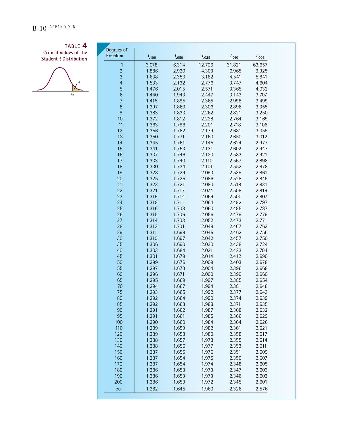 T Table Finm7055 Basic Statistics Anu Studocu