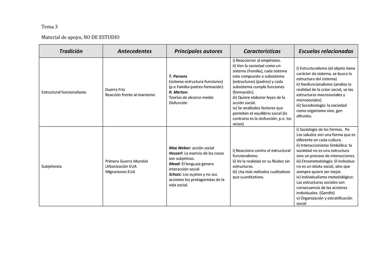 Tema 3 Resumen Material Complementario 25 Uned Studocu