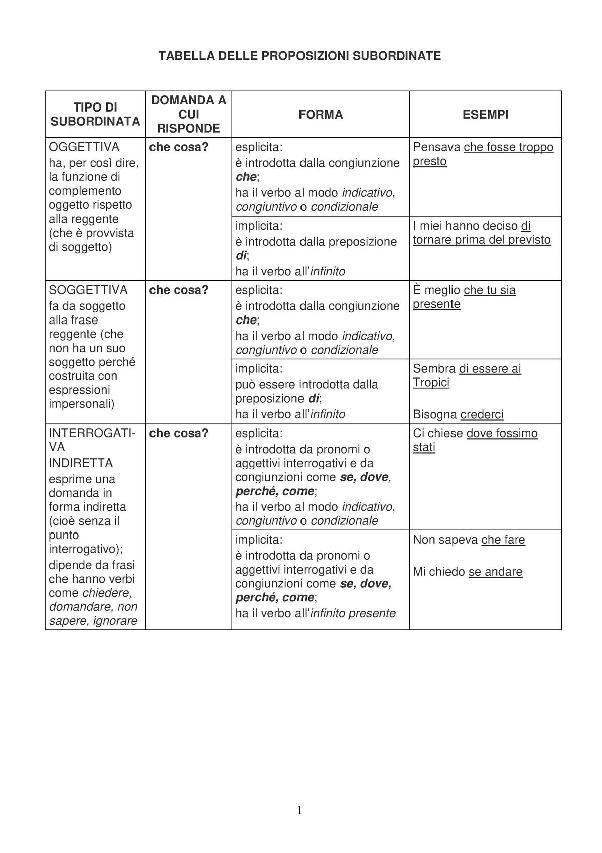 Tabella subordinate dsa - - UNIVPM - StuDocu
