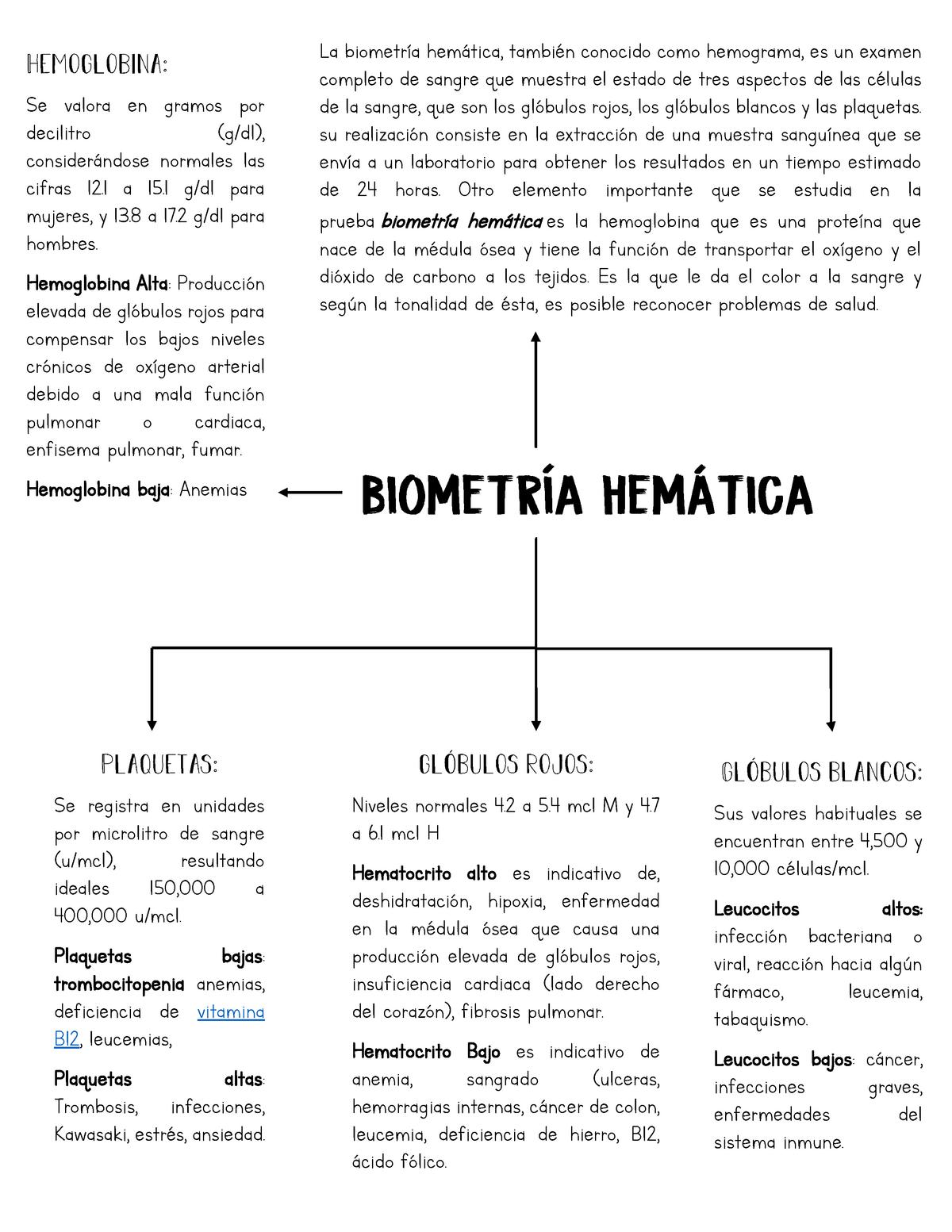 hemoglobina muerto linear unit los hombres