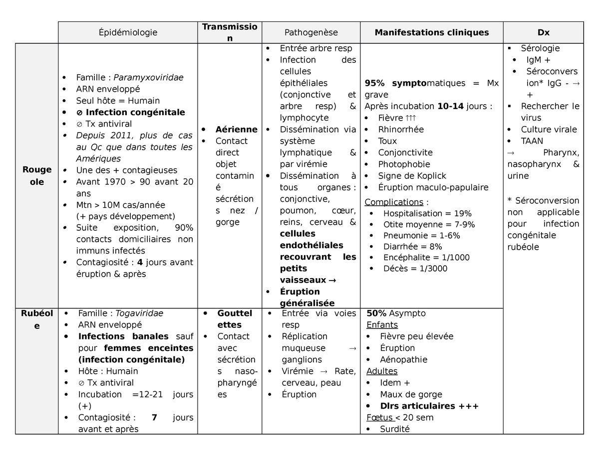 Exanthème Tableaux - MMD1010 Microbiologie et virologie ...