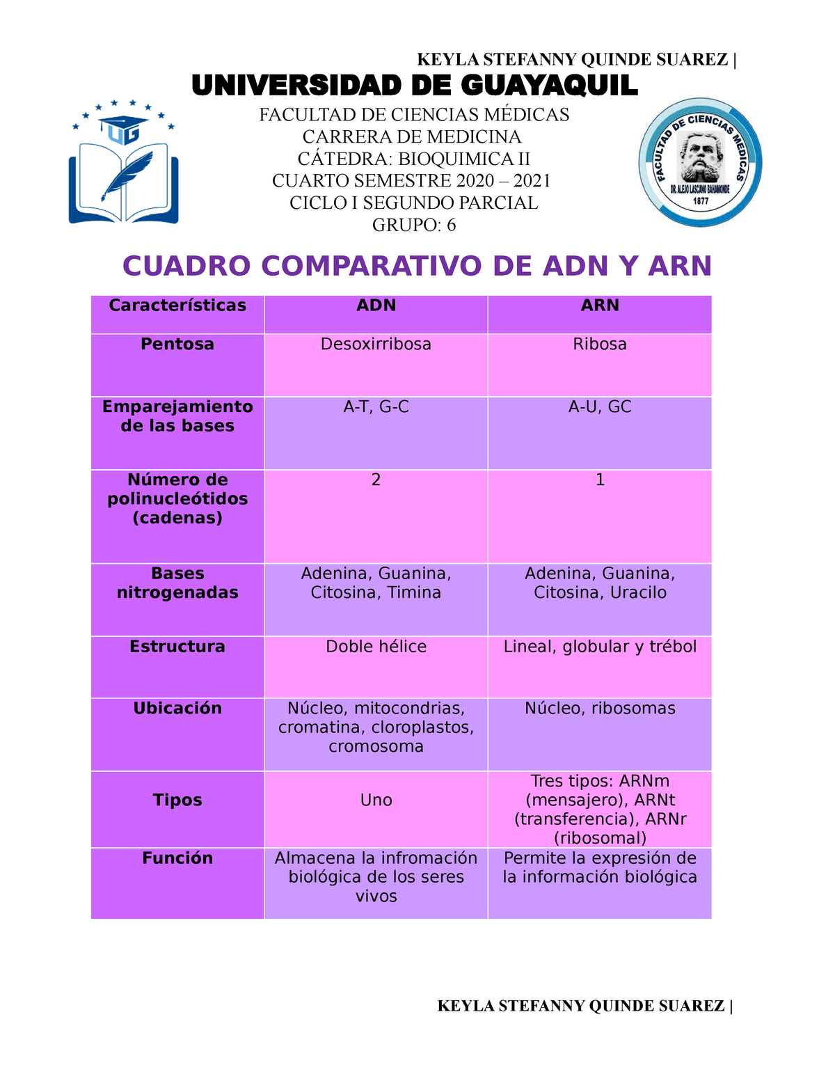 Cuadro Comparativo De Adn Y Arn Keyla Stefanny Quinde Suarez Cuadro Comparativo Studocu