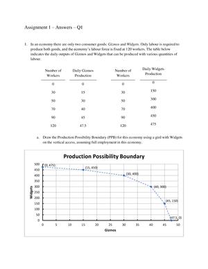 sample macroeconomics assignment