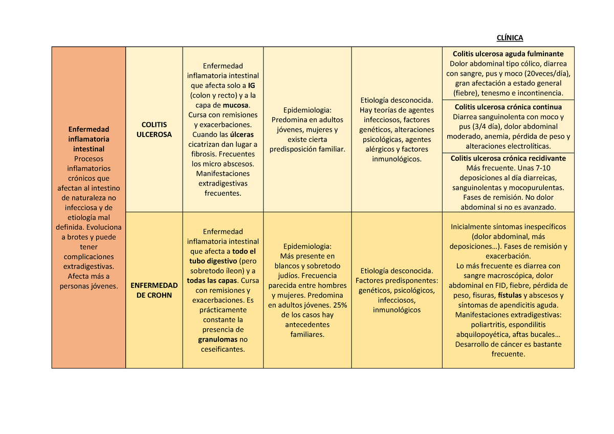 Esquema Enfermedades Inflamatorias Intestinales Colitis Ulcerosa Y Crohn Studocu