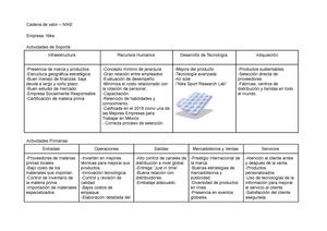 Interpretativo Cadera Ejecutante  NIKE Value Chain - Caso de estudio y análisis de la cadena de valor de NIKE  - StuDocu
