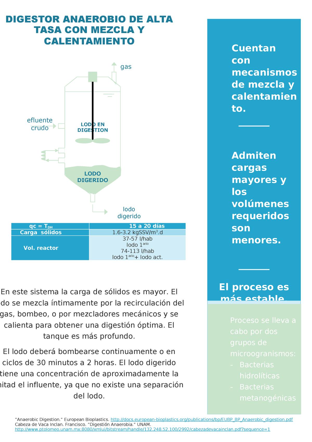 10 digestor anaerobio de alta tasa - Bioquímica 2 - UAQ