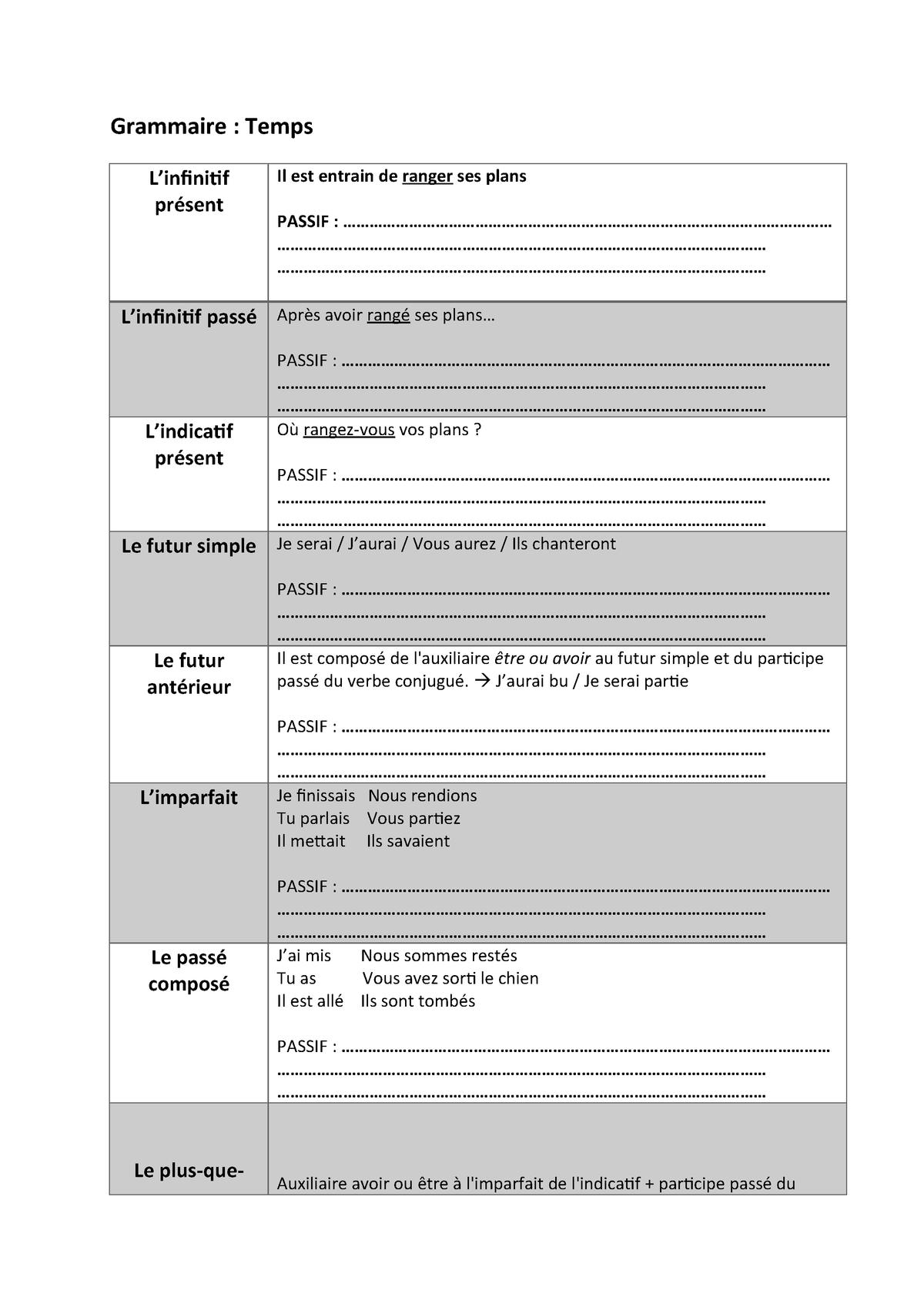 Grammaire Resume Frans 1 Hbb52a Studocu