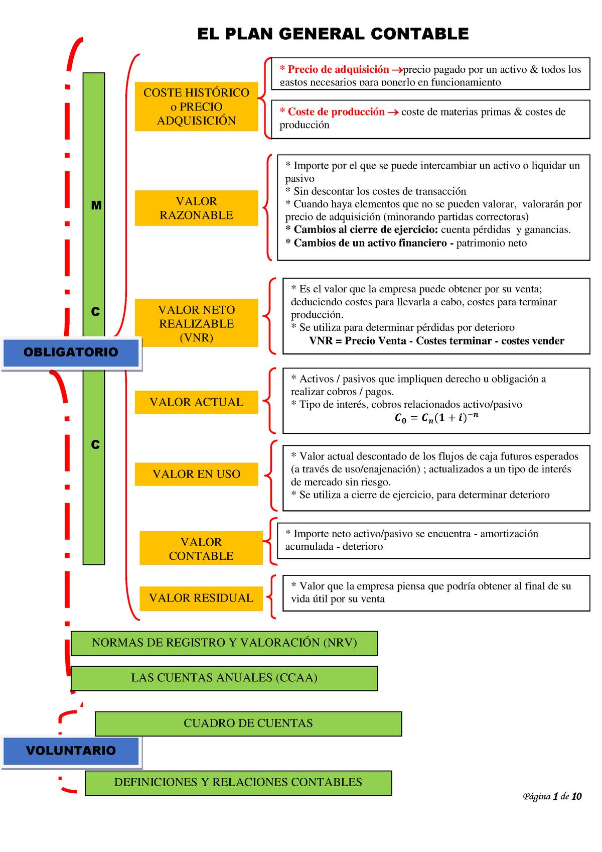 Apuntes Contabilidad FInanciera con esquemas.pdf