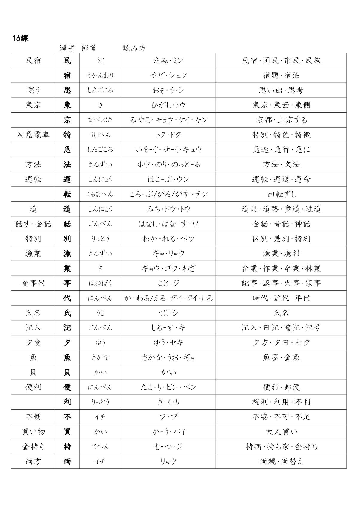 漢字 て へん の