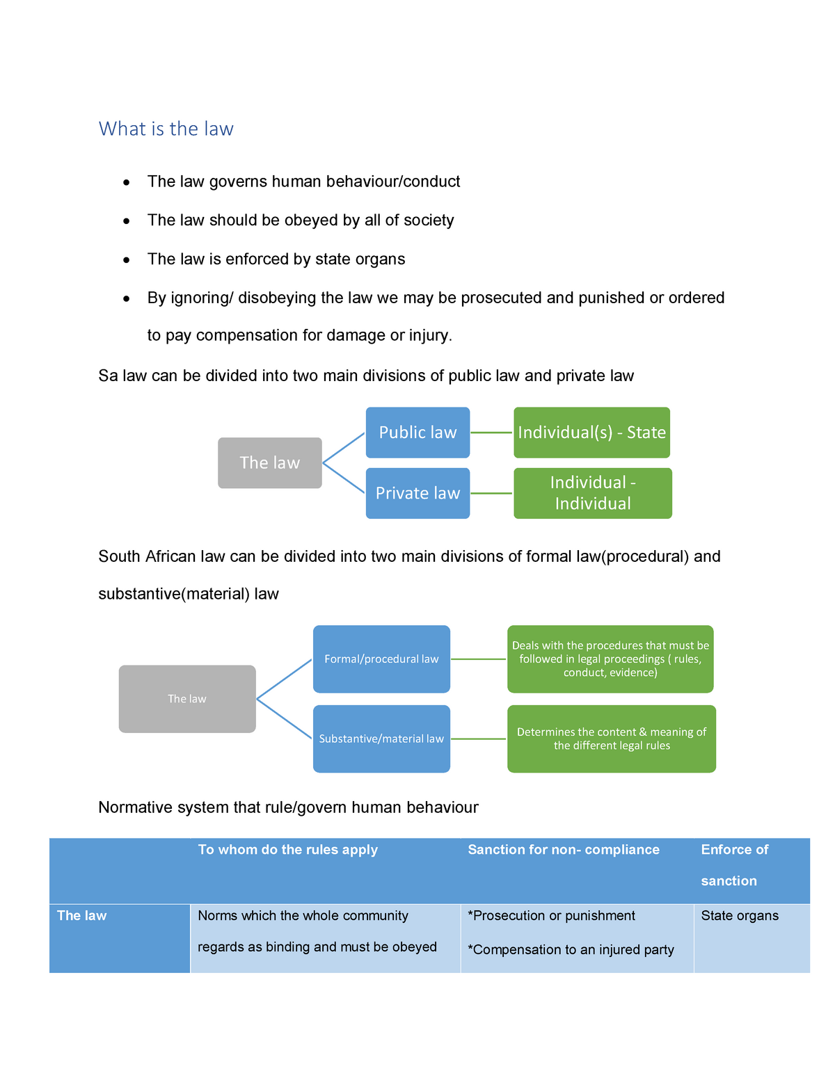 ILW1501 Study Notes - Introduction to Law - UNISA - StuDocu