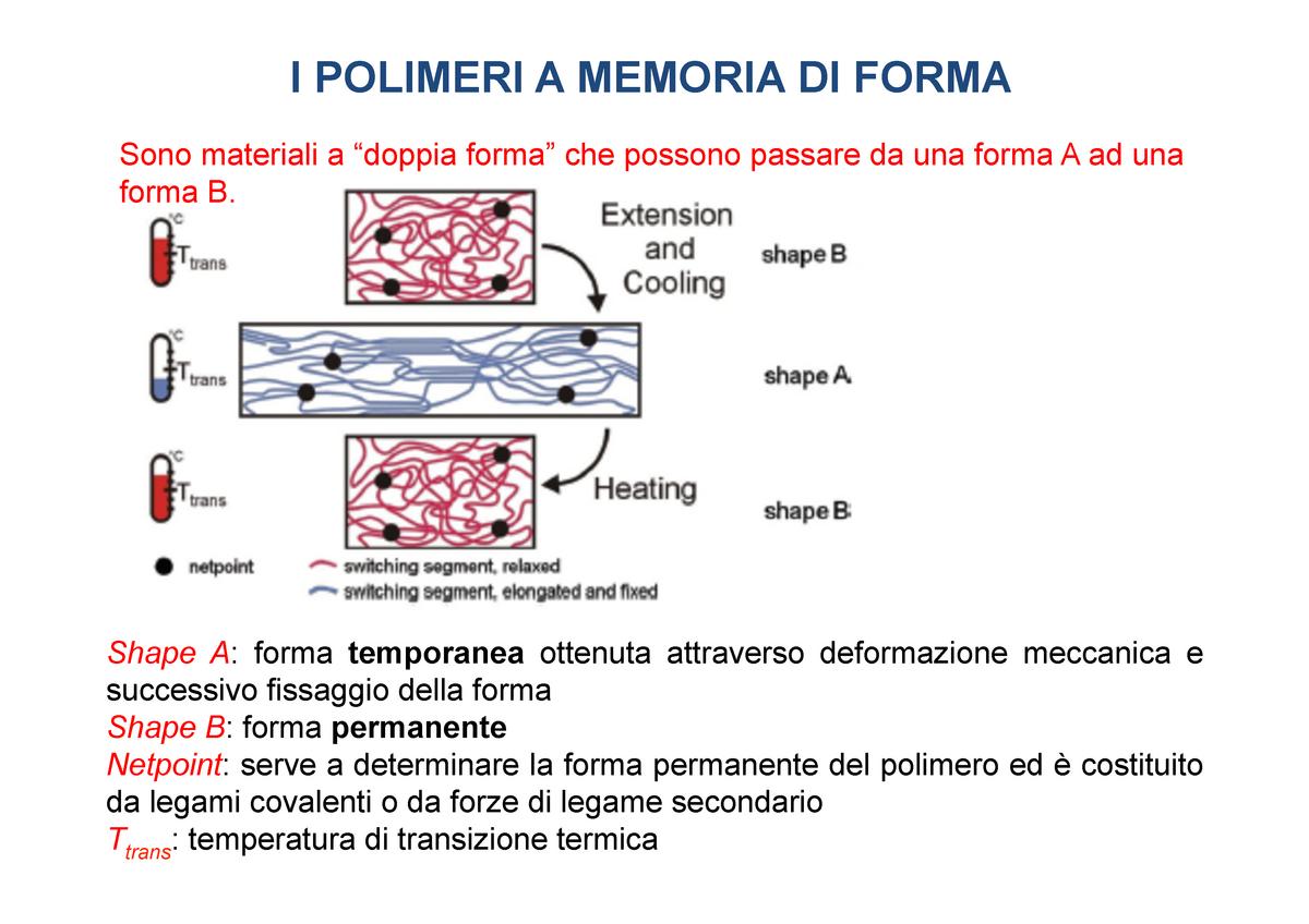 Polimeri Memoria Di Forma.4 Shape Memory Polymers 01ngmmz Polito Studocu