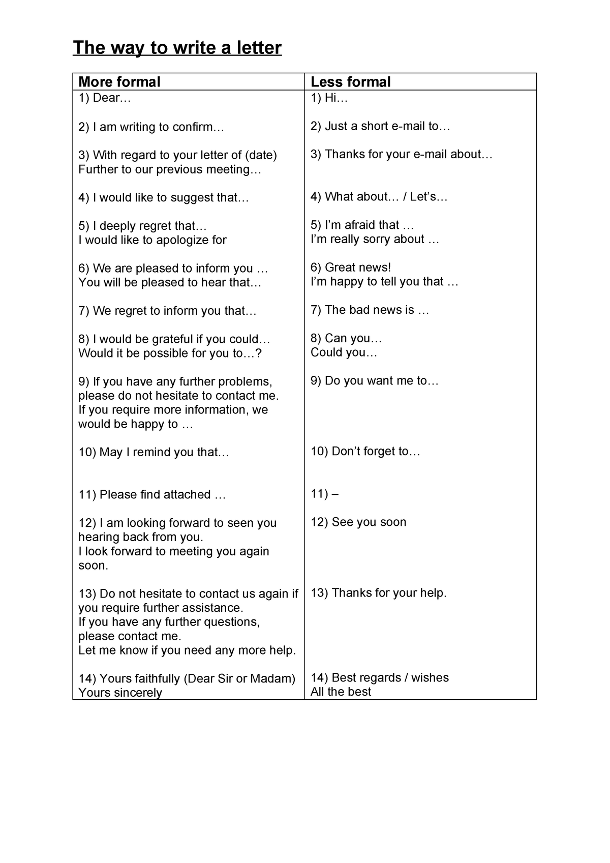 The way to write a letter B2-C1 - Anglais - HES-SO - StuDocu