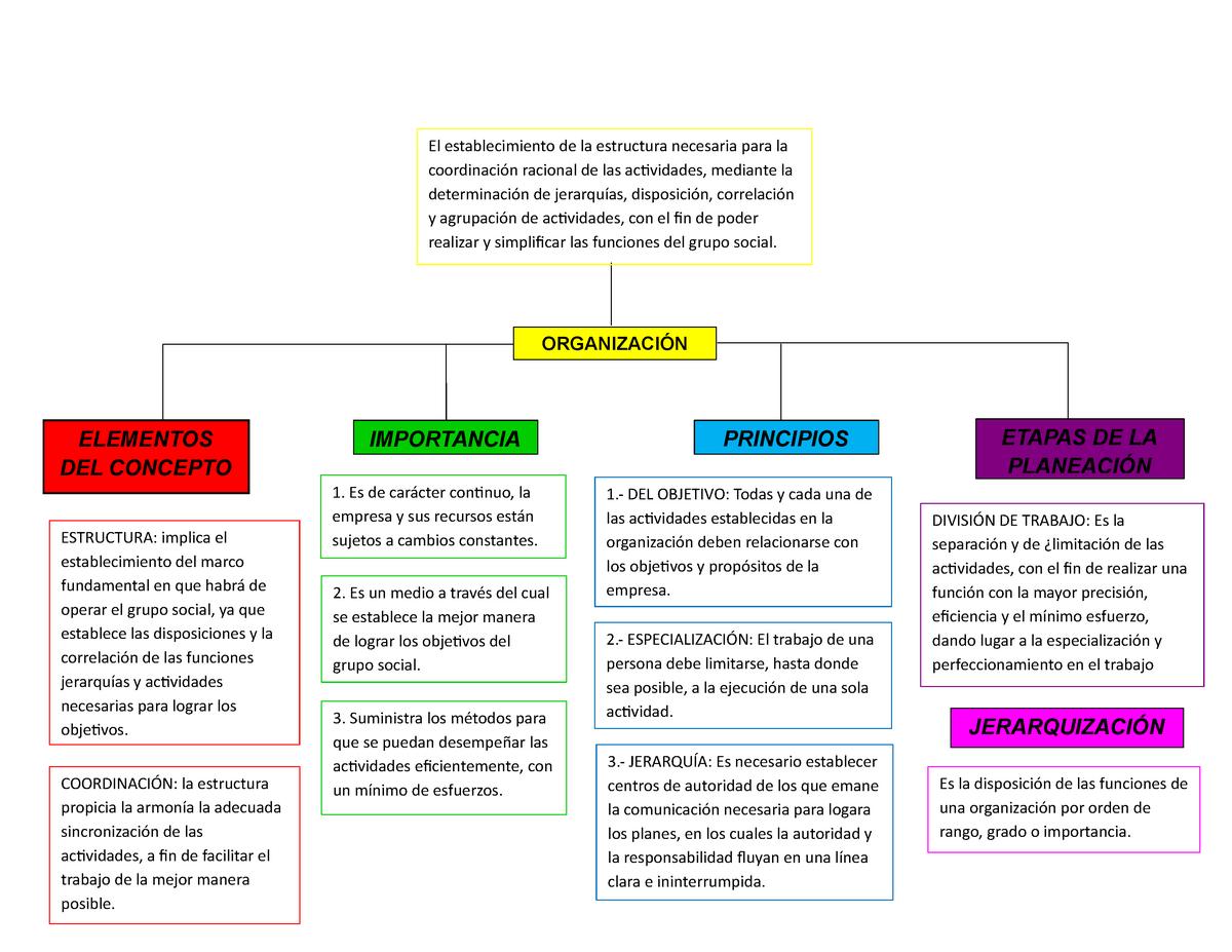 Mapa Conceptual Organización Fundamentos De Administración