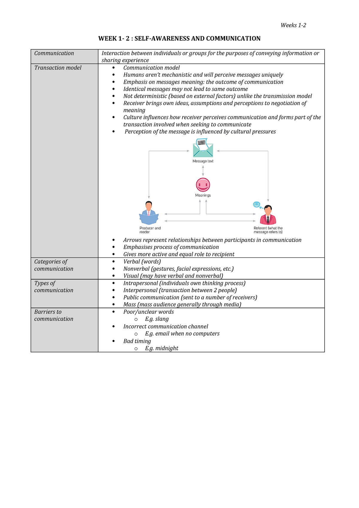 Week 1 - 2 Self Awarenss and Communication - MGF 1100 - StuDocu