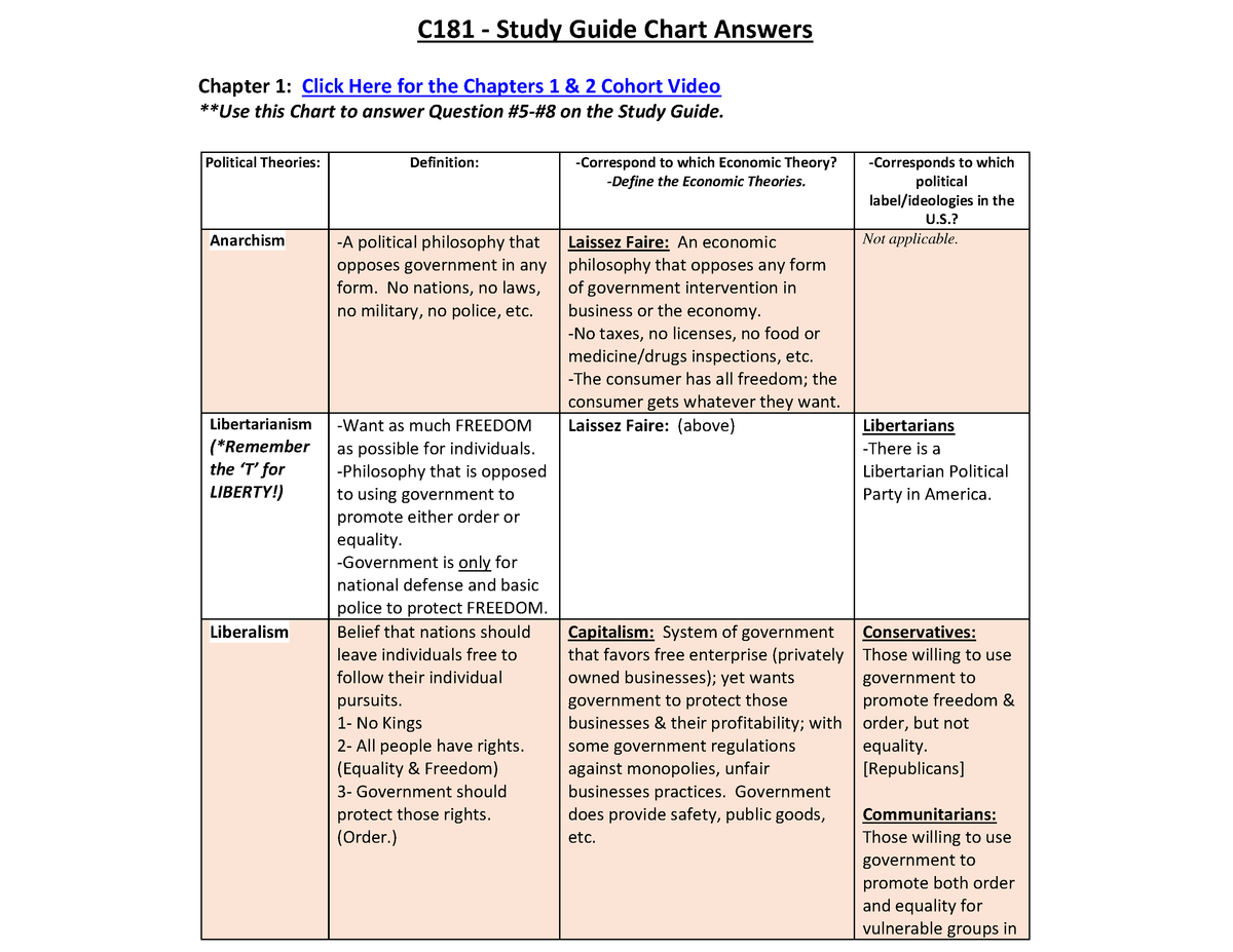 C181 Study Guide Chart Answers - POLS 1020: Survey of United States