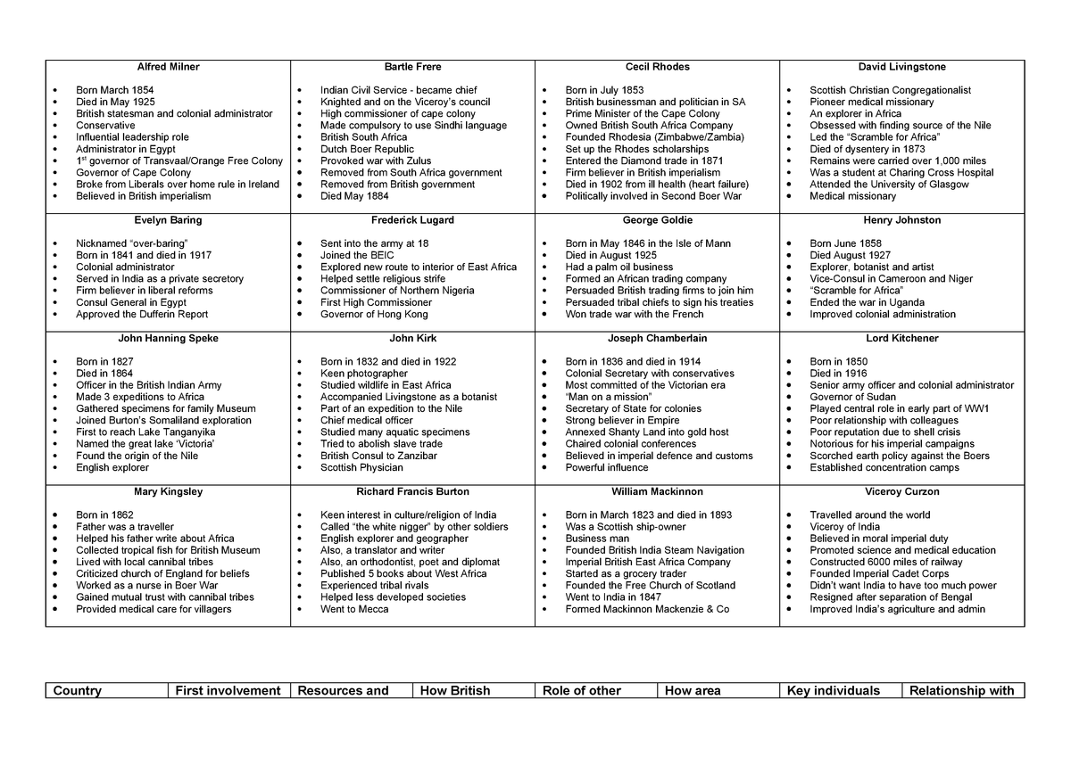 Key Individuals - History Revision for The British Empire