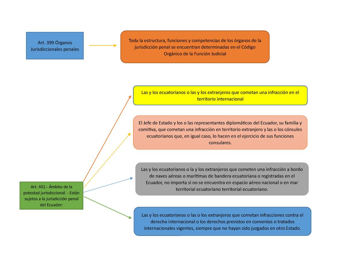 Aspectos Esenciales De La Jurisdicción Utpl Studocu
