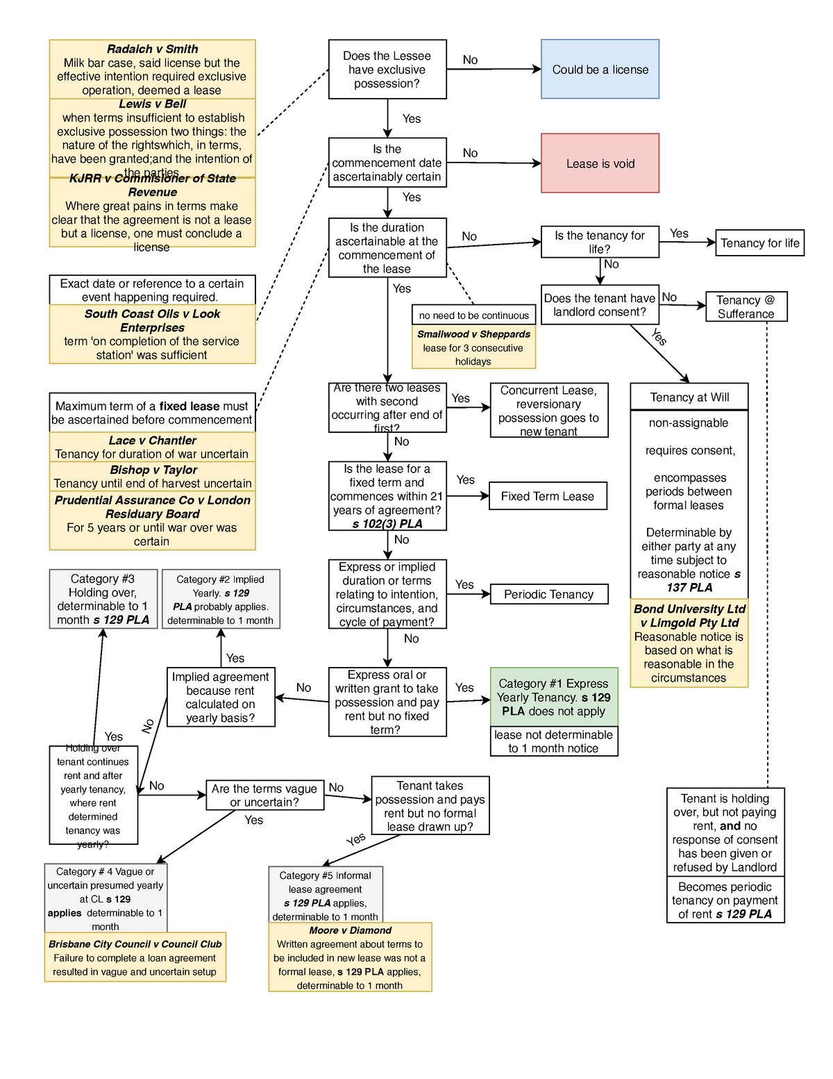 Leases Flow Chart Laws11 311 Property Law Bond Studocu