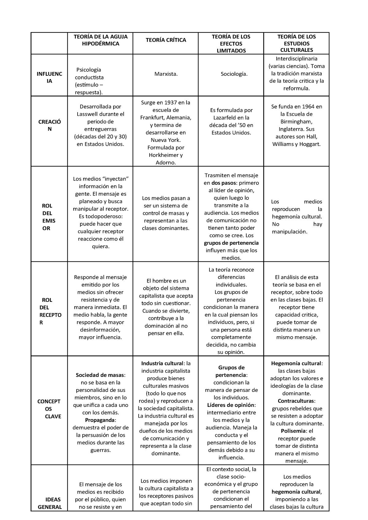 Cuadro Comparativo De Teorías De La Comunicación I408 20 Studocu