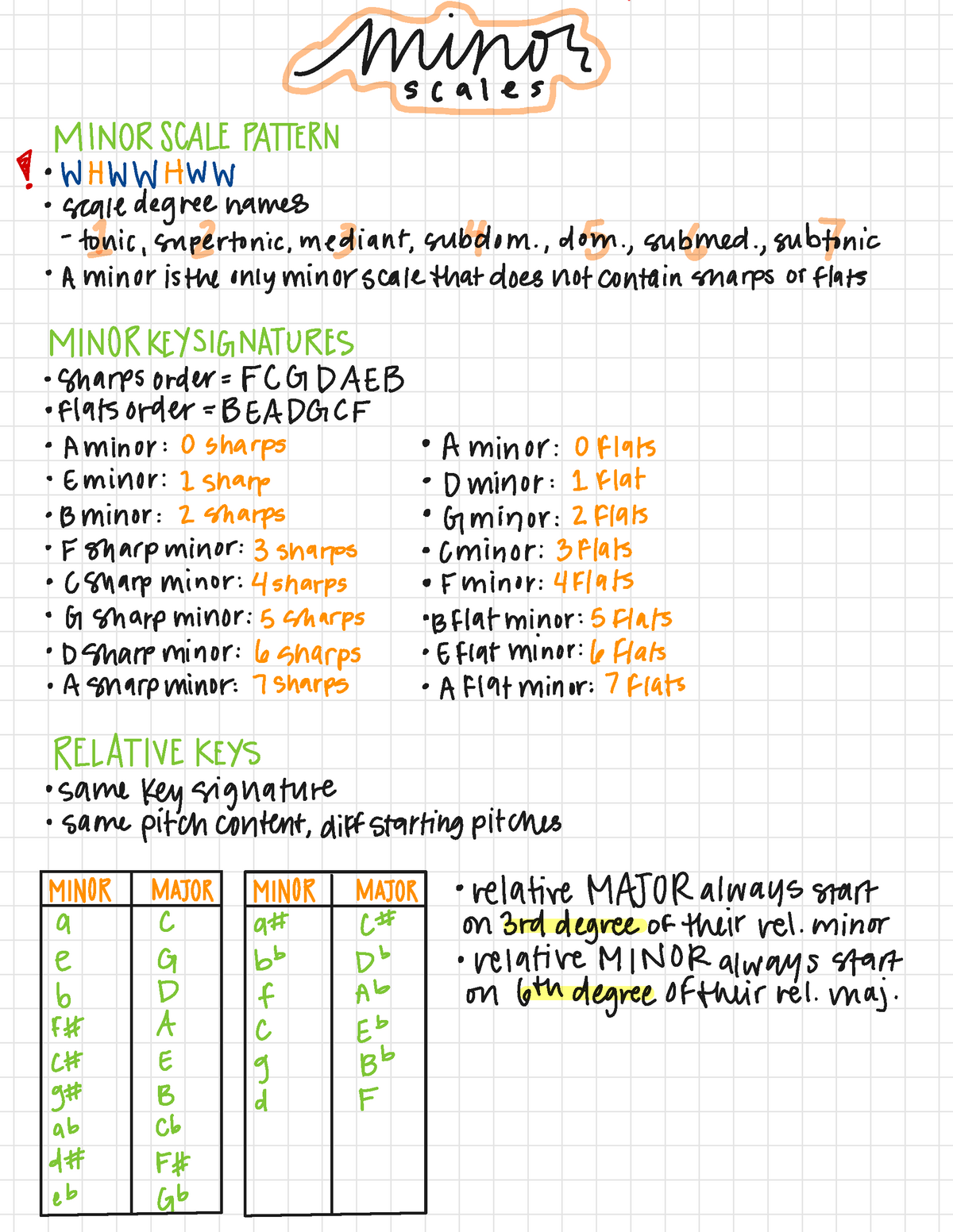 Minor Scales Lesson Notes   I minor scales SC Z A. WHWWHWW ° scale ...
