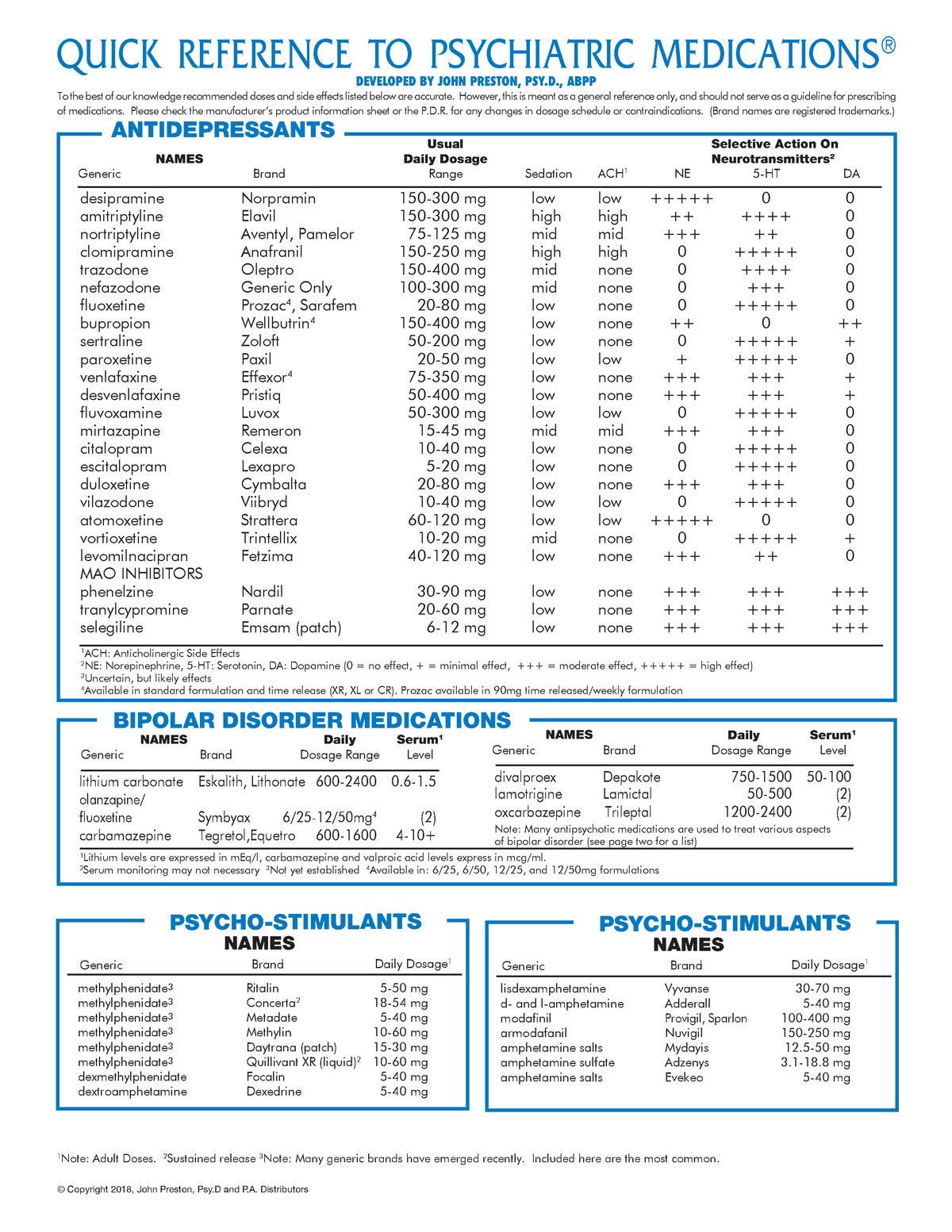Psychpharm Quick Reference - CLP3305 Clinical Psychology