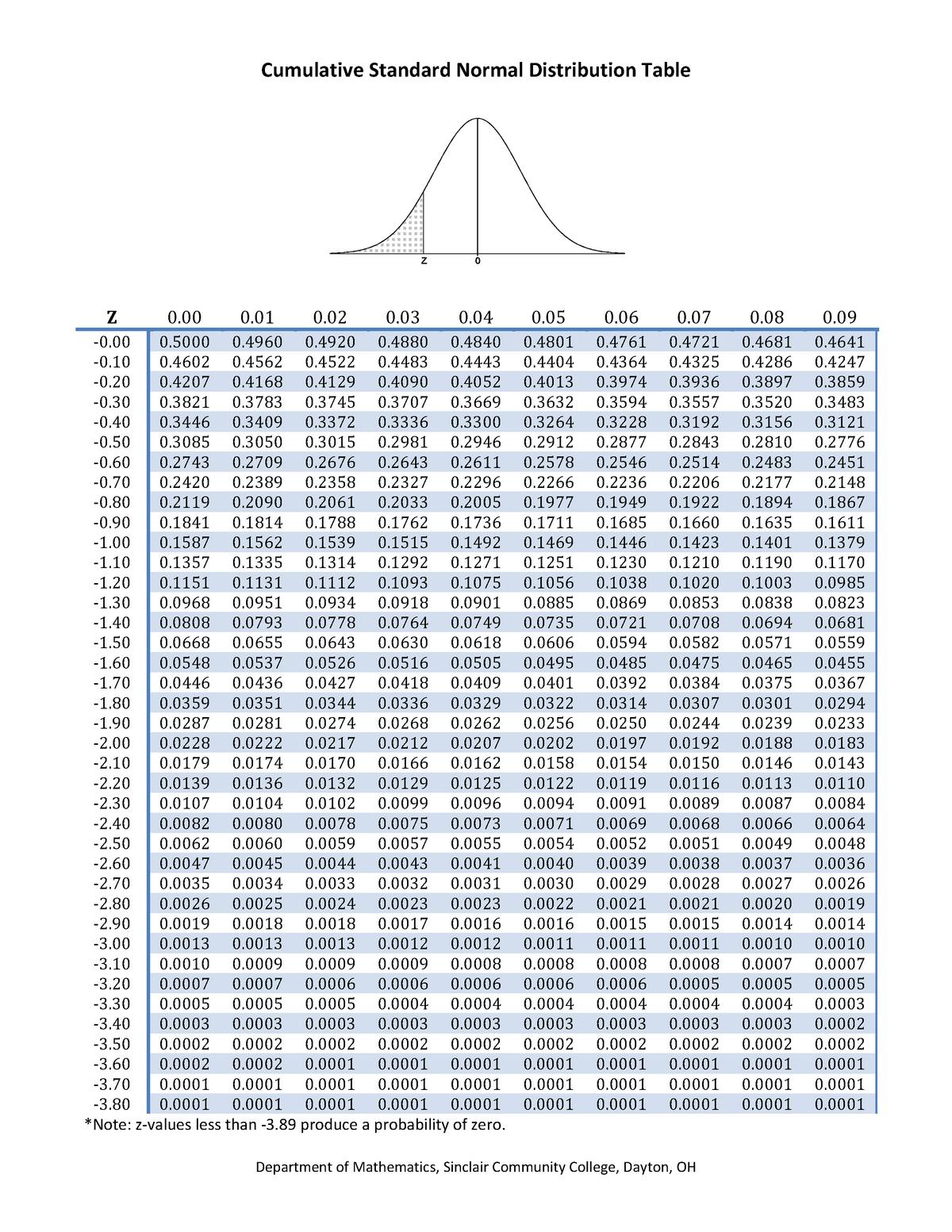 Cumulative Standard Normal Distribution Table Econ 3400