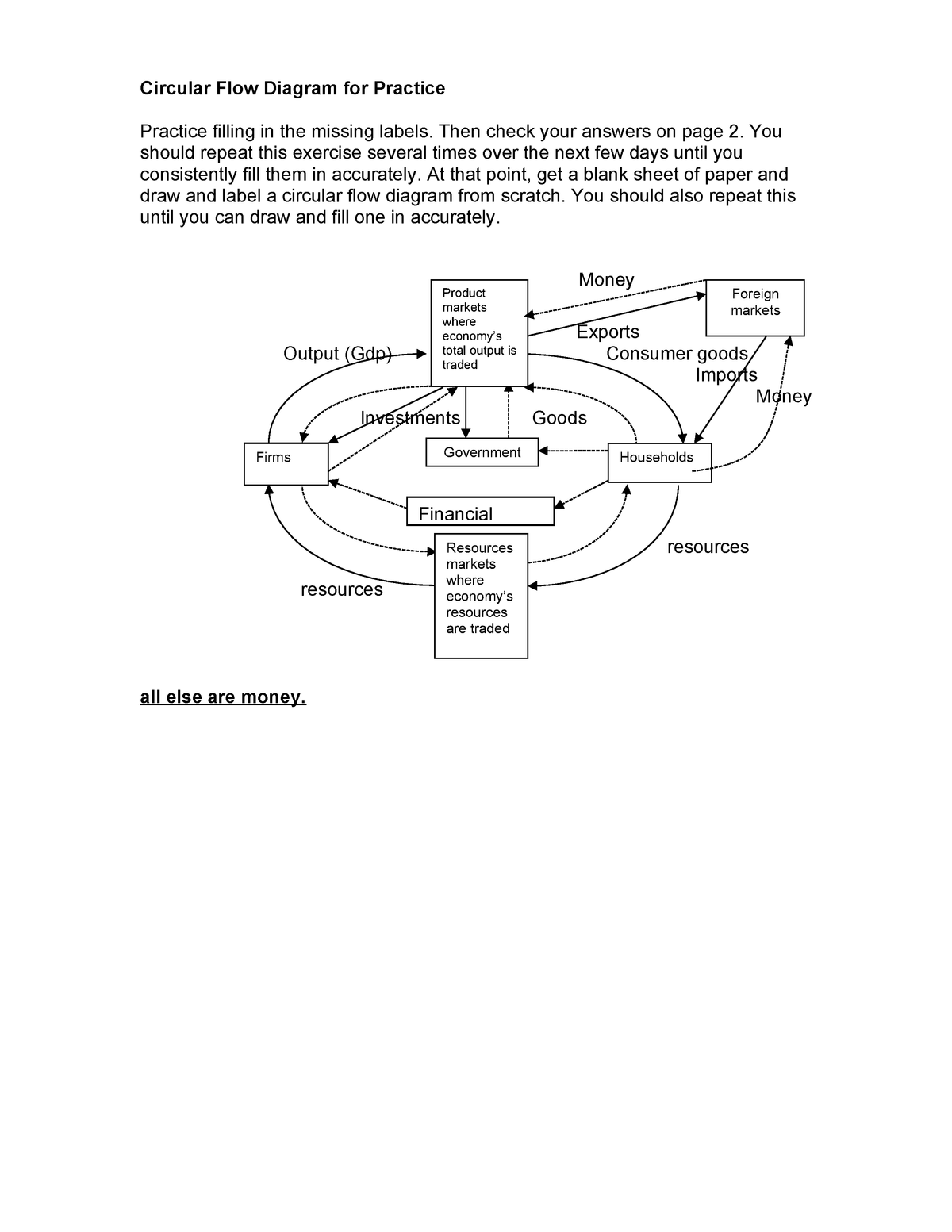 Circular Flow Diagram For Practice Econ 2305 Studocu