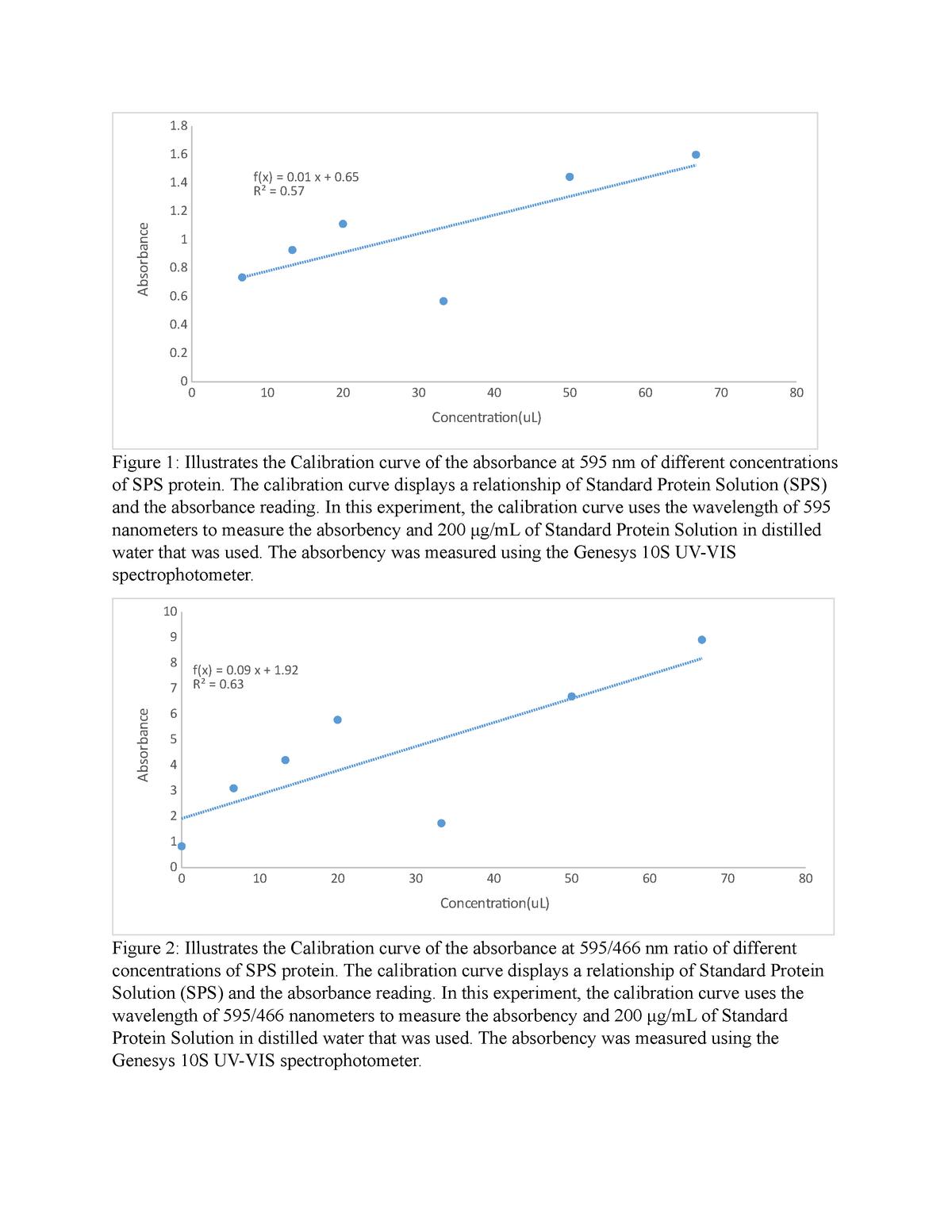 Chem 2360 lab 3 - Lab Report - MBIO 2360 Biochemistry I