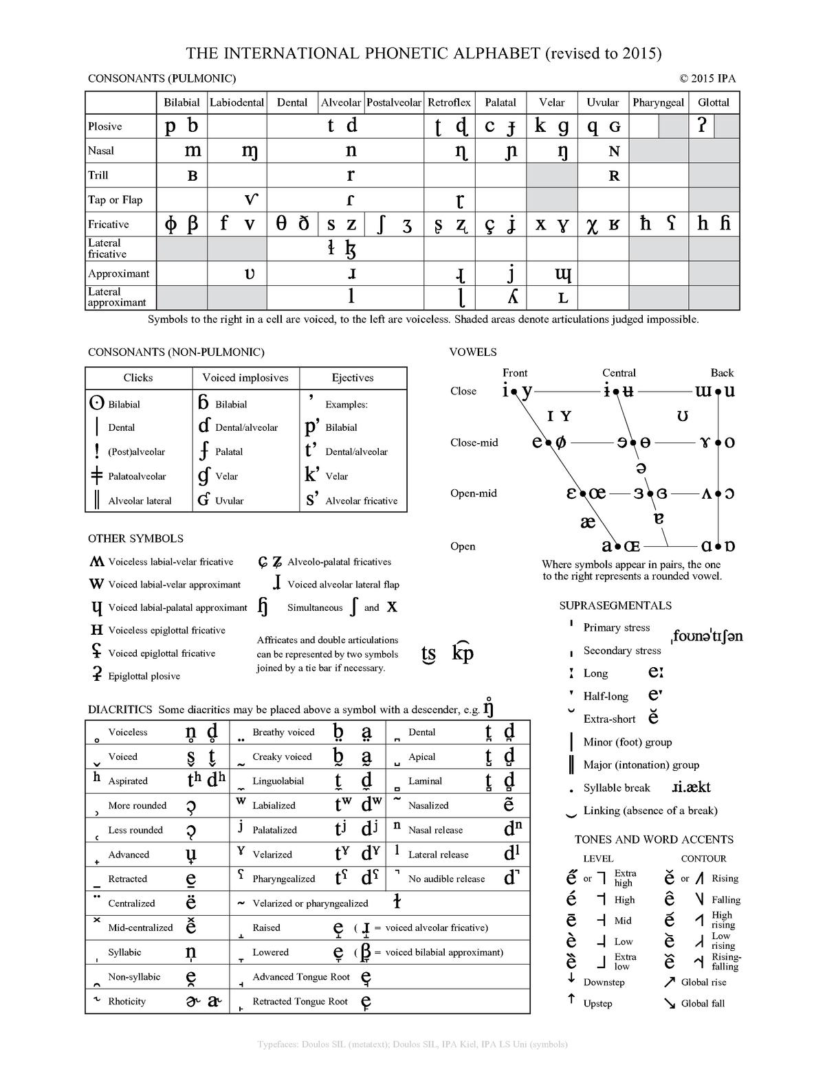 The International Phonetic Alphabet (revised to 2015