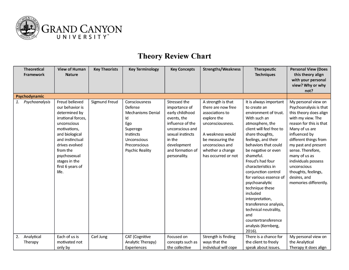Theory Review Chart 12 Use This One For Class Pcn 107 Studocu