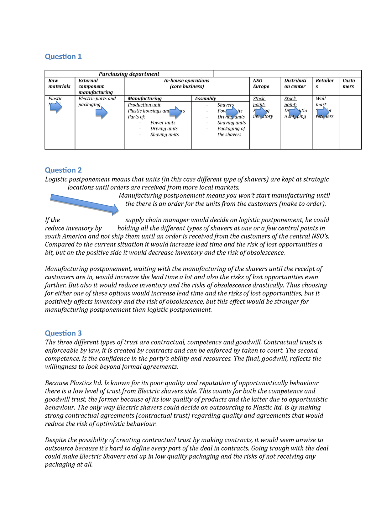 Case assignment 1 SSCM - EBM039A05 - RUG - StudeerSnel