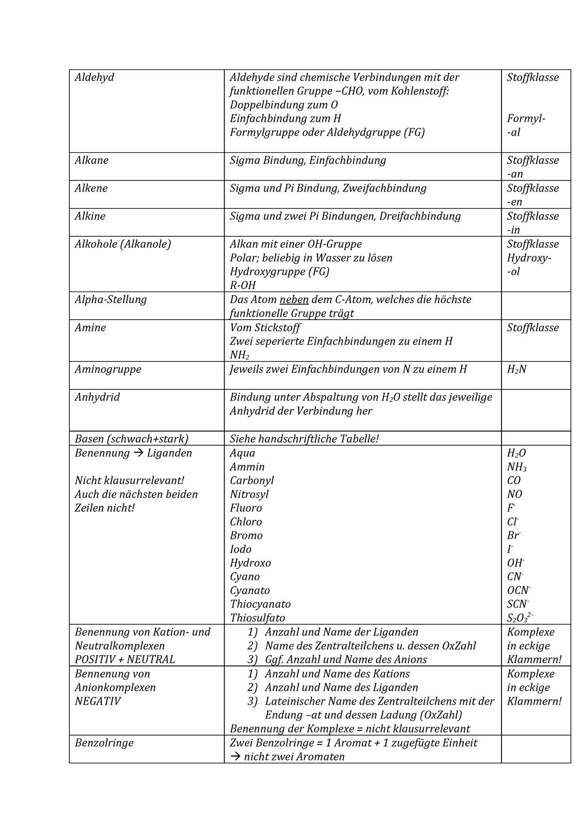 Chemie Zusammenfassung Uni Giessen Studocu