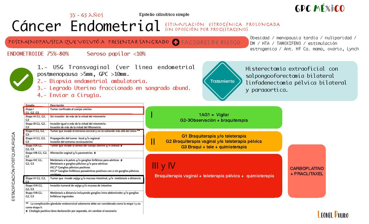 cancer endometrial gp
