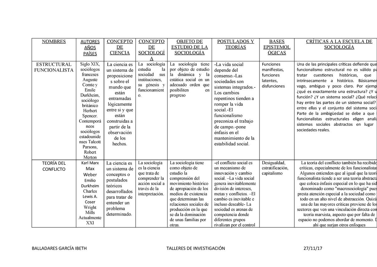 Teorias De Sociologia Talleres De Investigacion Ug Studocu
